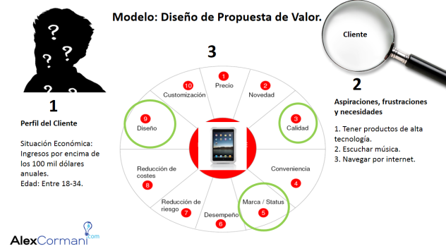 modelo propuesta de valro