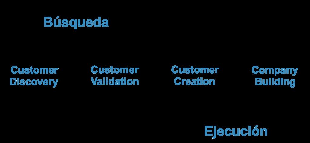 Proceso-de-desarrollo-de-clientes