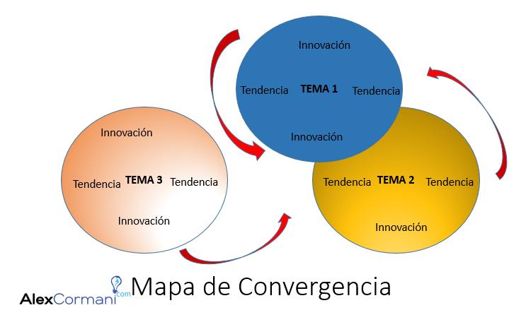 Emprendimiento con Mapas Mentales