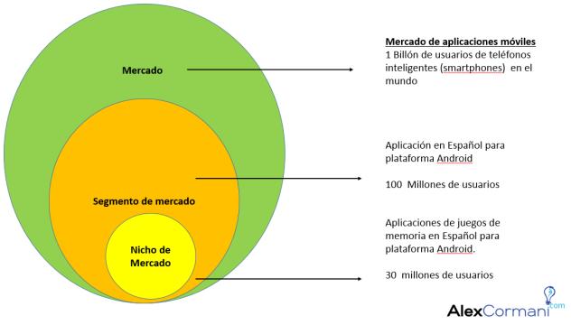 4 tipos de mercados para startups