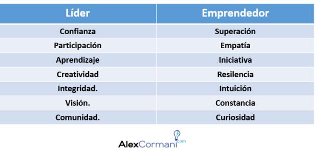 emprendedor vs lider
