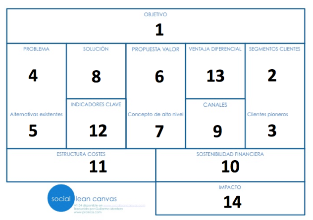 social_lean_canvas